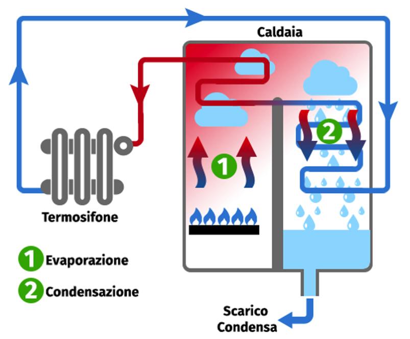 Caldaia a Condensazione  Laduel srl  Prodotti per l'Energia